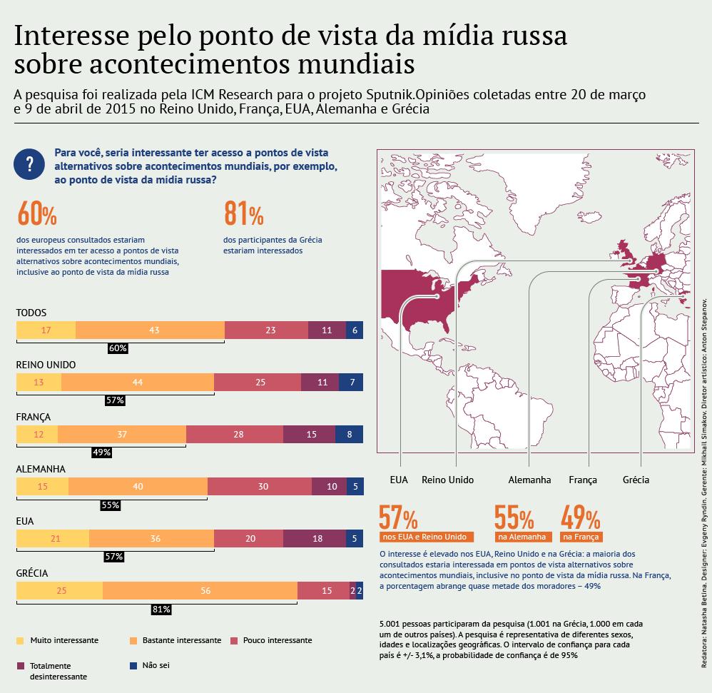 Interesse pelo ponto de vista russo sobre acontecimentos mundiais