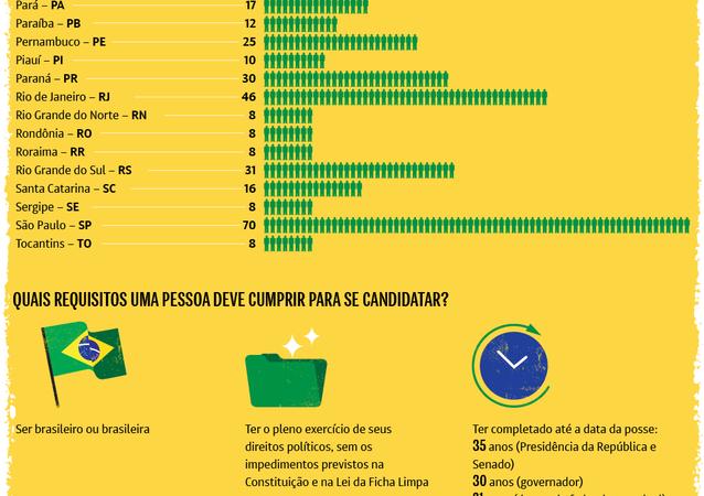 Presentes e ausentes no Congresso Nacional do Brasil
