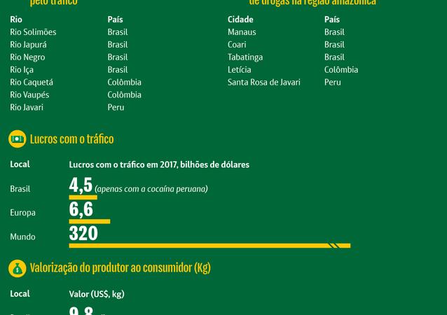 Rotas do tráfico na Amazônia