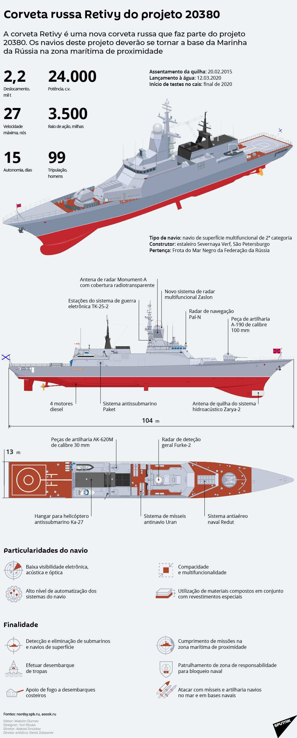 Novíssima corveta russa do projeto Retivy