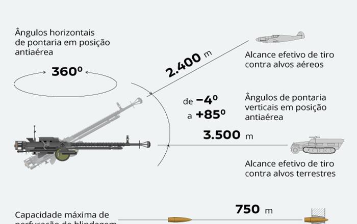 Passada pelas guerras: metralhadora pesada DShK