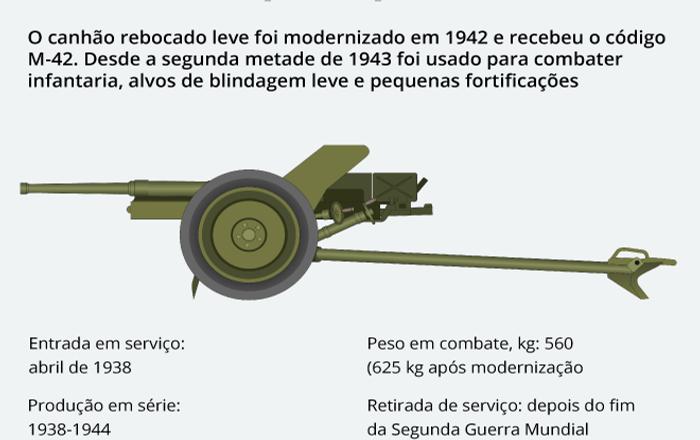 Canhão antitanque M-42: sempre na linha de frente