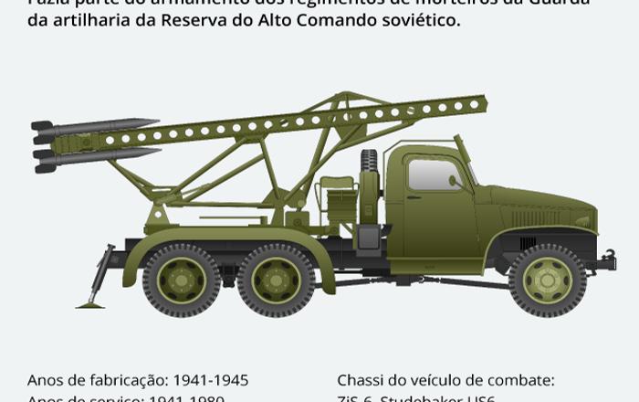 BM-13: veículo simbólico da vitória sobre Alemanha nazista