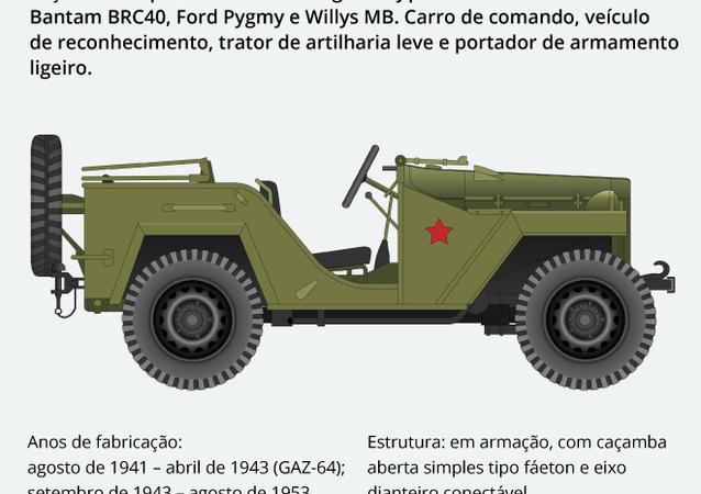 GAZ-67: 1º jipe soviético no campo de batalha