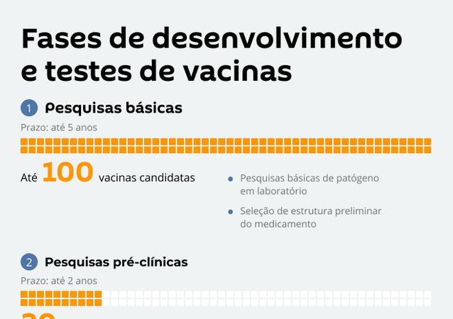Fases de desenvolvimento e testes de vacinas