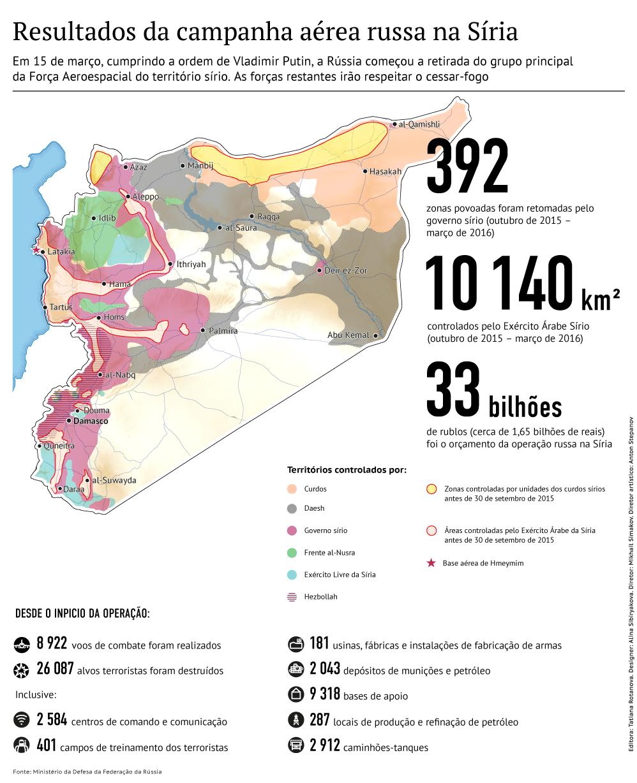 Resultados da campanha russa na Síria