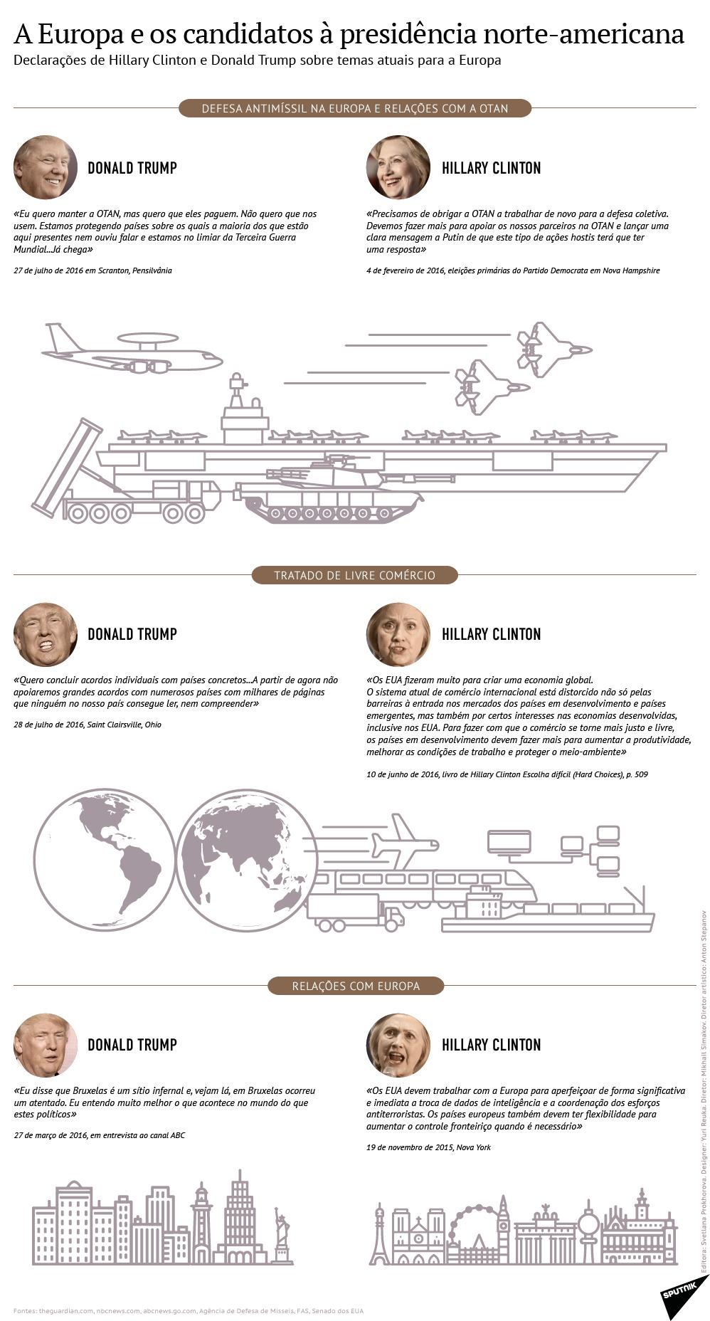 Europa e os candidatos à presidência norte-americana