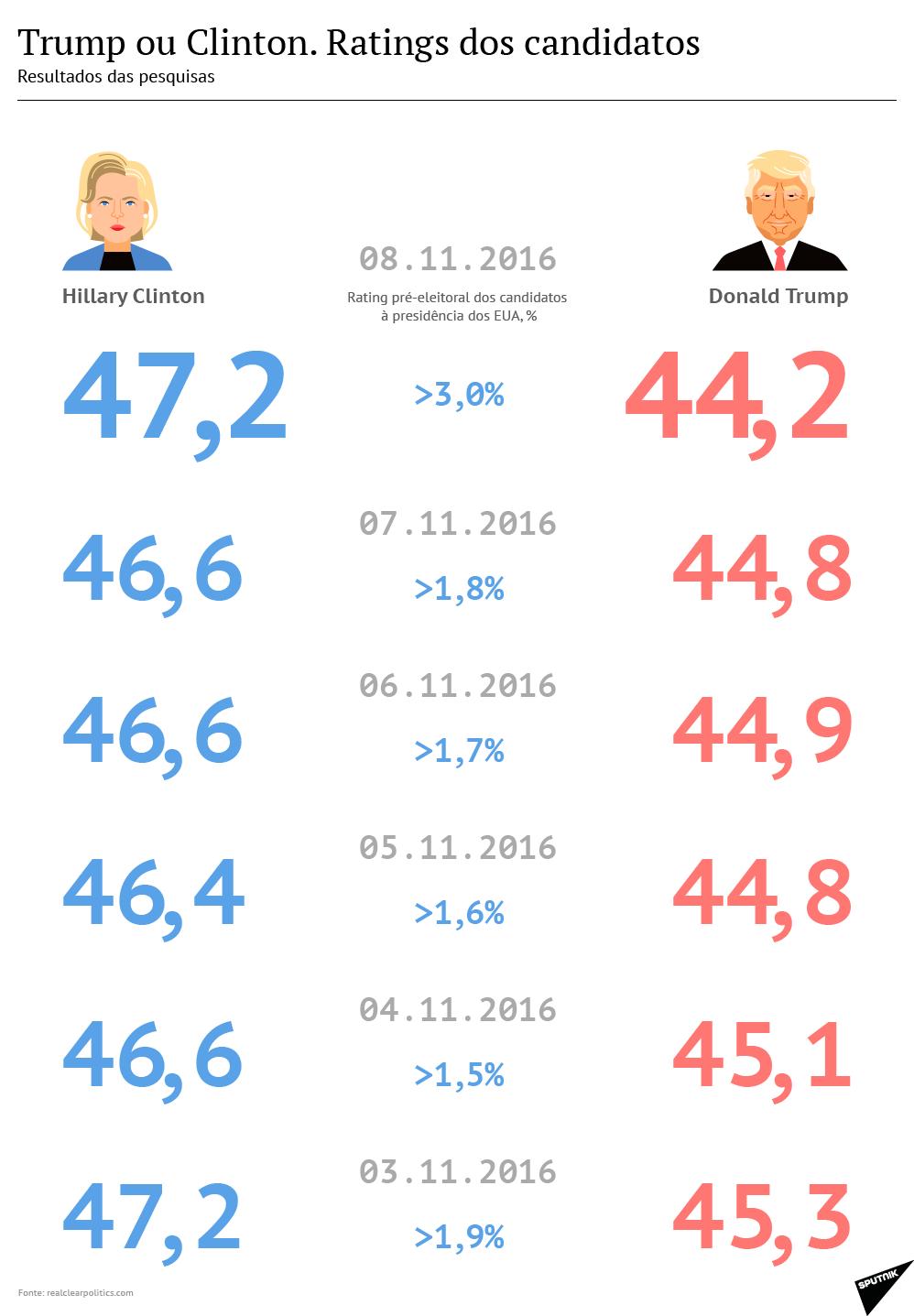 Chances eleitorais de Hillary e Trump