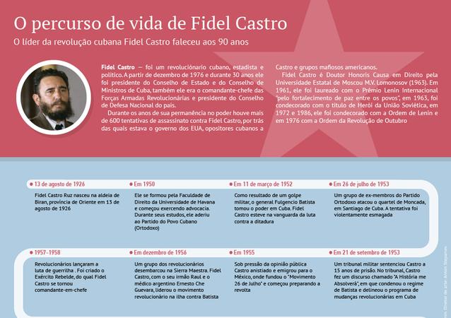 Trajetória de Fidel Castro