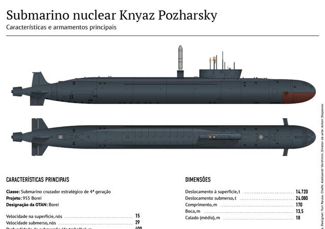 Sumbarino nuclear Knyaz Pozharsky