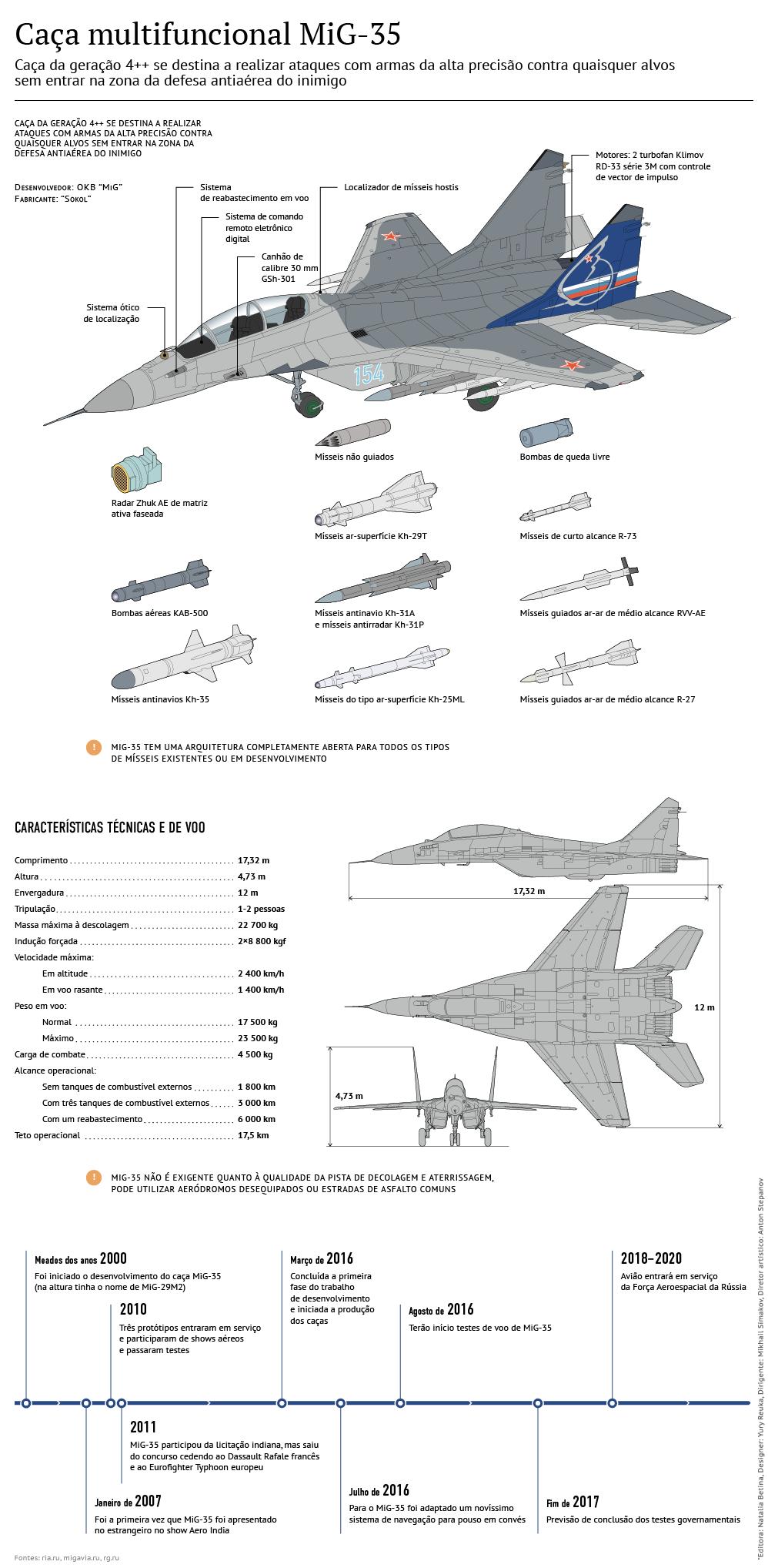 Caça russo Mikoyan MiG-35 da geração 4++
